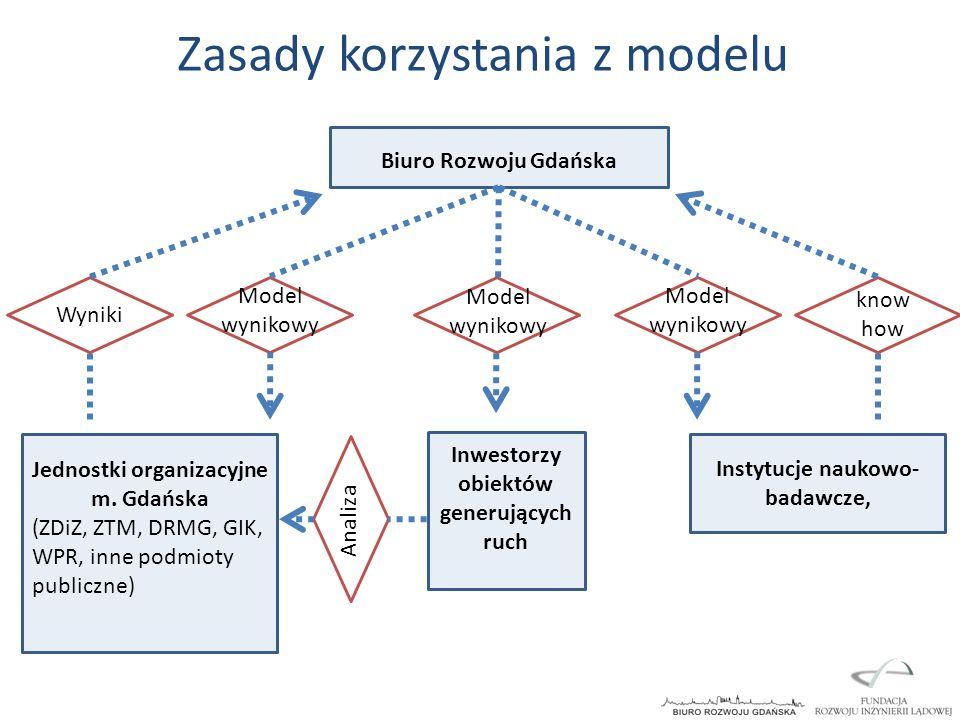 Zasady korzystania z modelu
