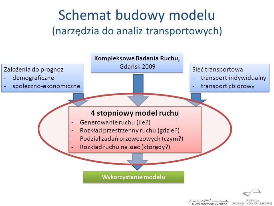 Schemat budowy modelu (narzędzia do analiz transportowych)