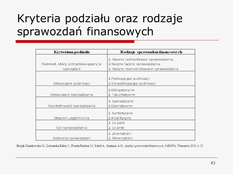 Kryteria podziału oraz rodzaje sprawozdań finansowych