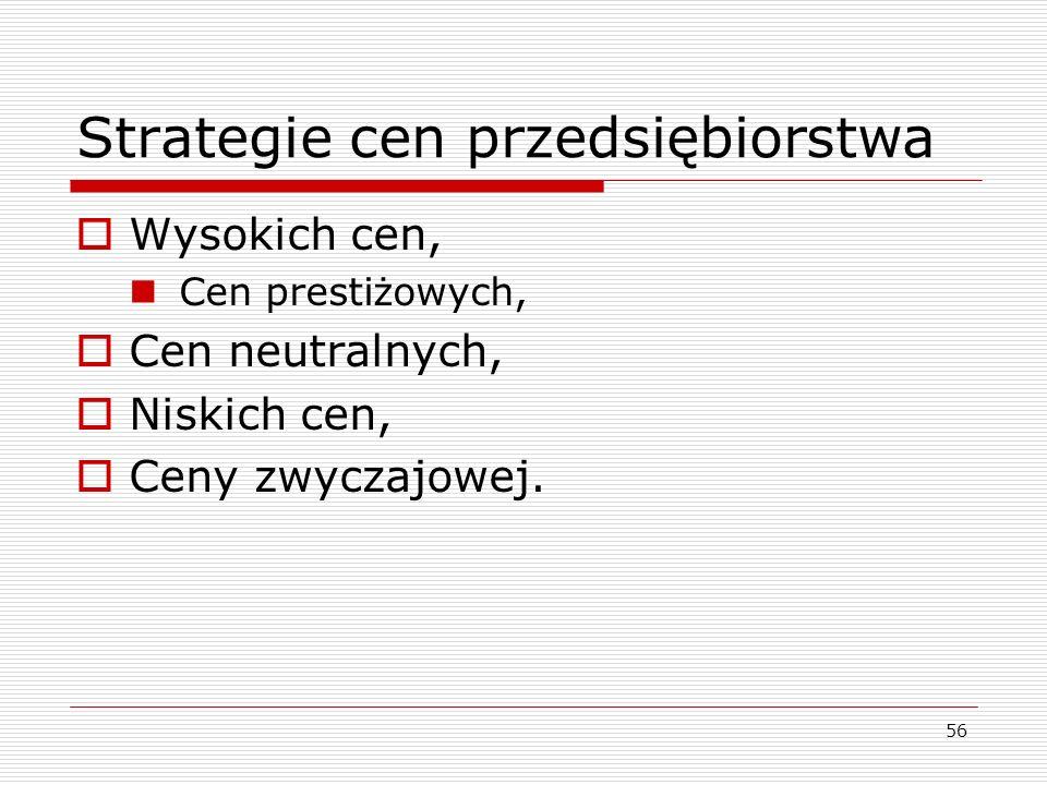 Strategie cen przedsiębiorstwa