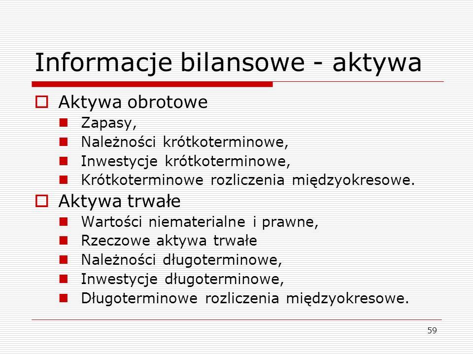 Informacje bilansowe - aktywa