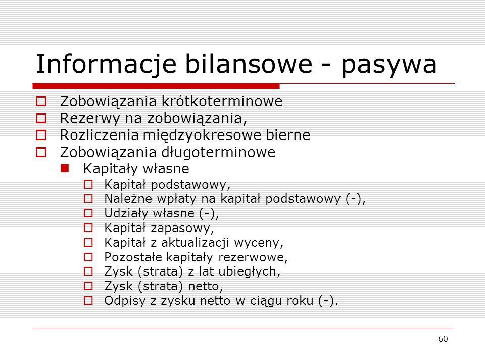 Informacje bilansowe - pasywa