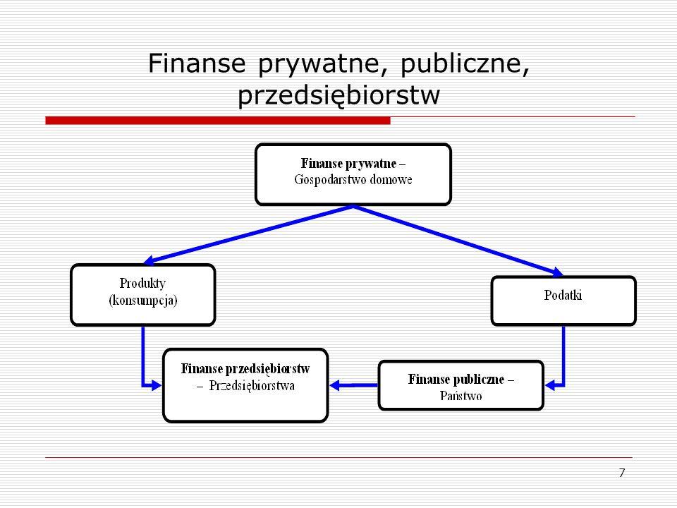 Finanse prywatne, publiczne, przedsiębiorstw