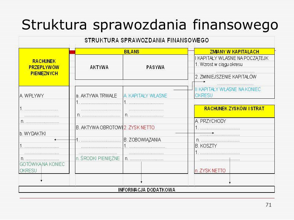 Struktura sprawozdania finansowego