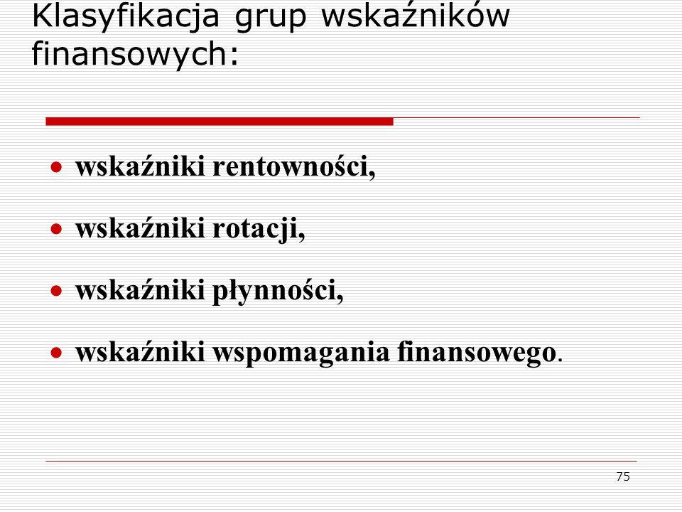 Klasyfikacja grup wskaźników finansowych: