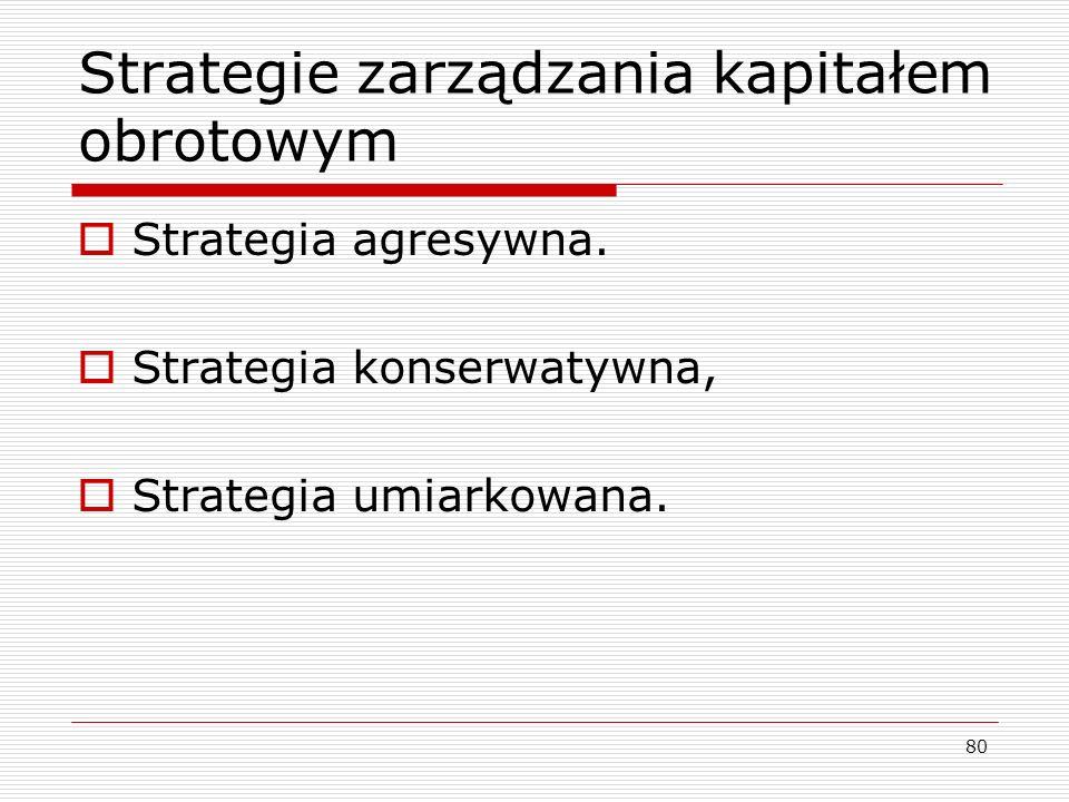 Strategie zarządzania kapitałem obrotowym