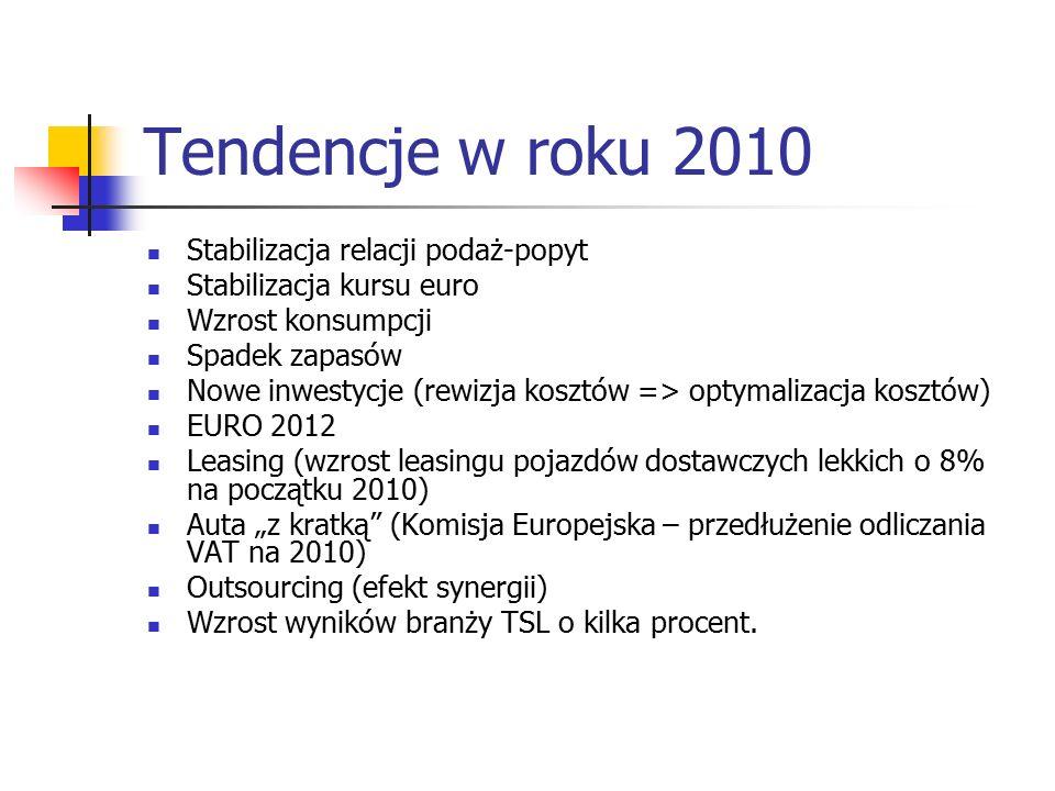 Tendencje w roku 2010 Stabilizacja relacji podaż-popyt