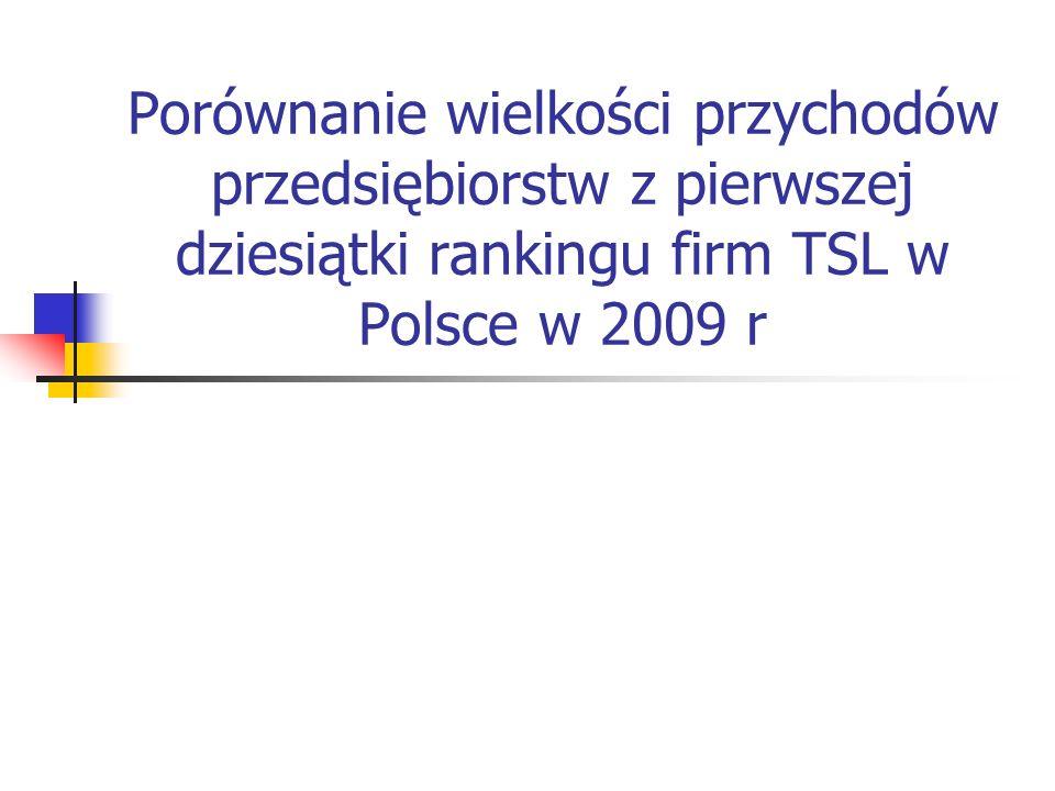 Porównanie wielkości przychodów przedsiębiorstw z pierwszej dziesiątki rankingu firm TSL w Polsce w 2009 r
