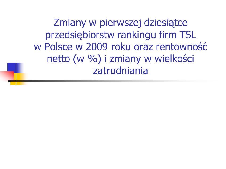 Zmiany w pierwszej dziesiątce przedsiębiorstw rankingu firm TSL w Polsce w 2009 roku oraz rentowność netto (w %) i zmiany w wielkości zatrudniania