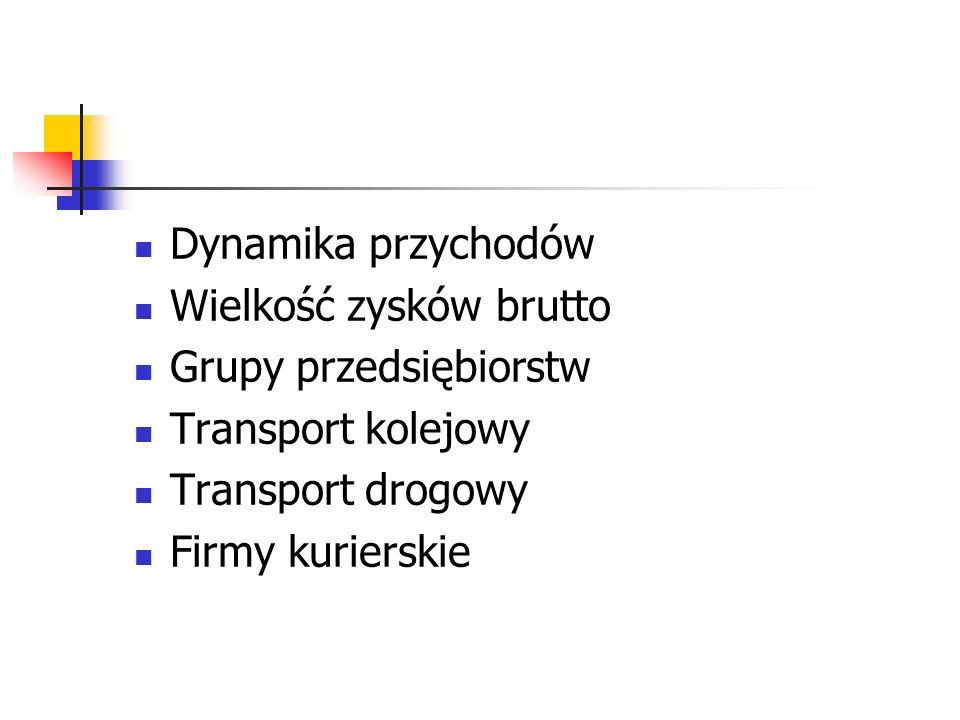 Dynamika przychodów Wielkość zysków brutto. Grupy przedsiębiorstw. Transport kolejowy. Transport drogowy.