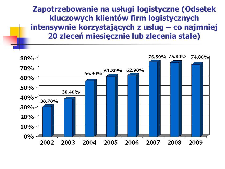 Zapotrzebowanie na usługi logistyczne (Odsetek kluczowych klientów firm logistycznych intensywnie korzystających z usług – co najmniej 20 zleceń miesięcznie lub zlecenia stałe)