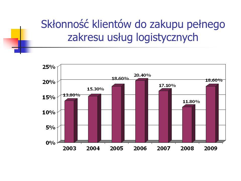 Skłonność klientów do zakupu pełnego zakresu usług logistycznych