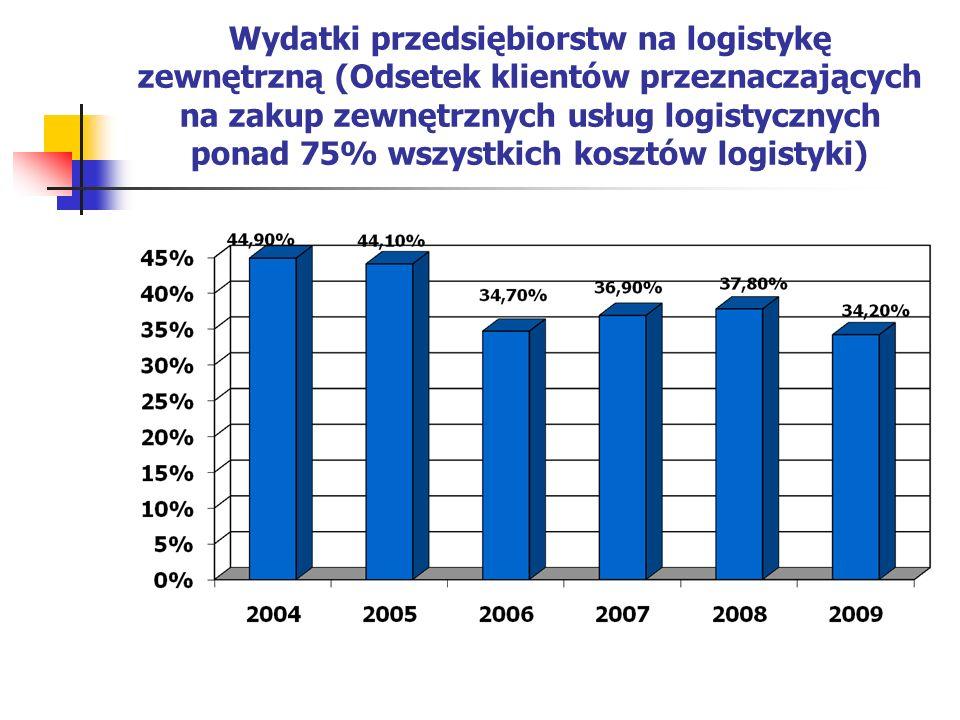 Wydatki przedsiębiorstw na logistykę zewnętrzną (Odsetek klientów przeznaczających na zakup zewnętrznych usług logistycznych ponad 75% wszystkich kosztów logistyki)