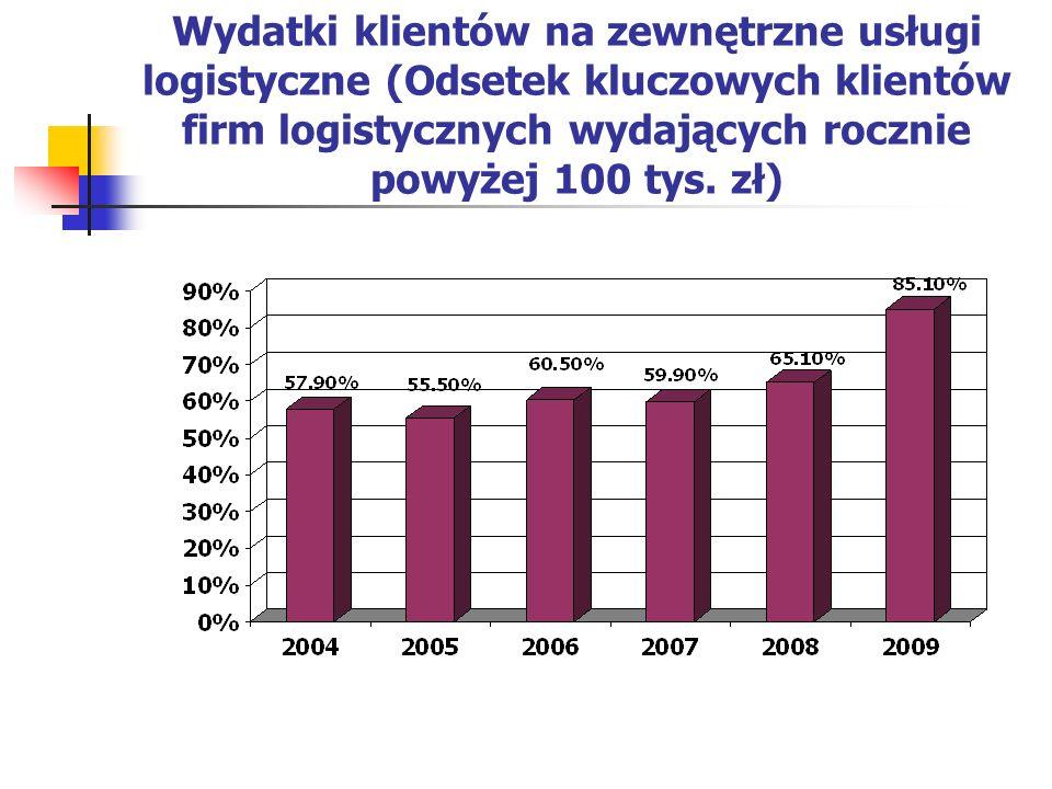 Wydatki klientów na zewnętrzne usługi logistyczne (Odsetek kluczowych klientów firm logistycznych wydających rocznie powyżej 100 tys.