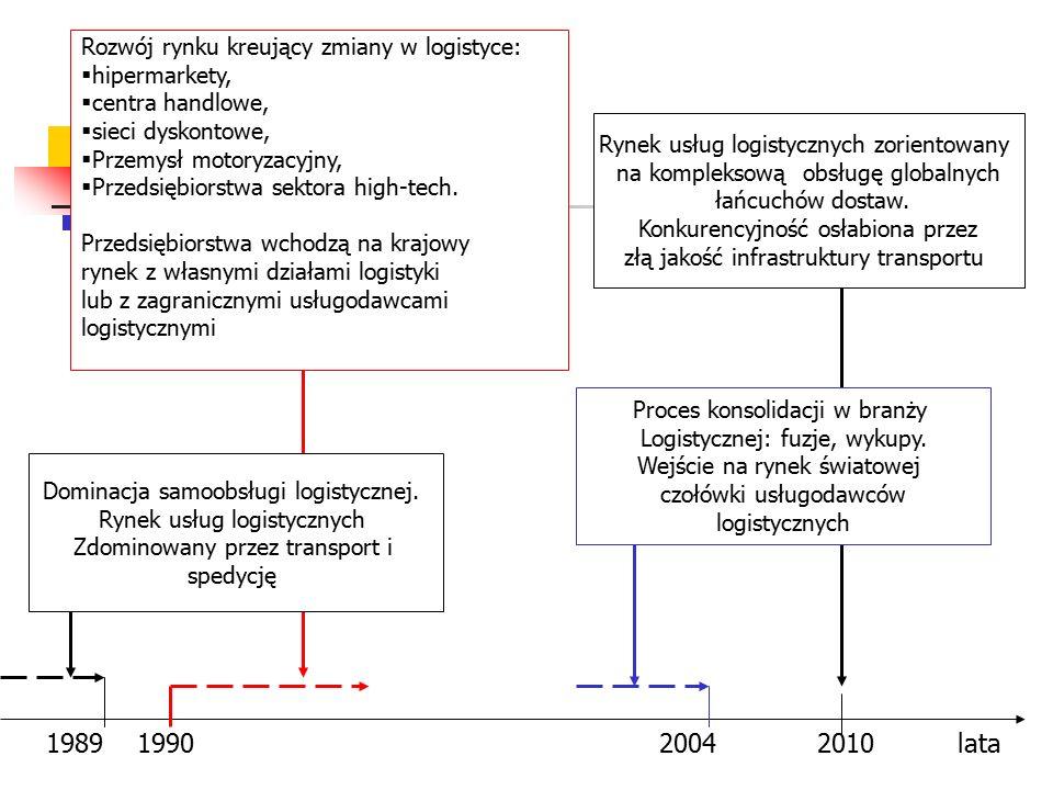 1989 1990 2004 2010 lata Rozwój rynku kreujący zmiany w logistyce: