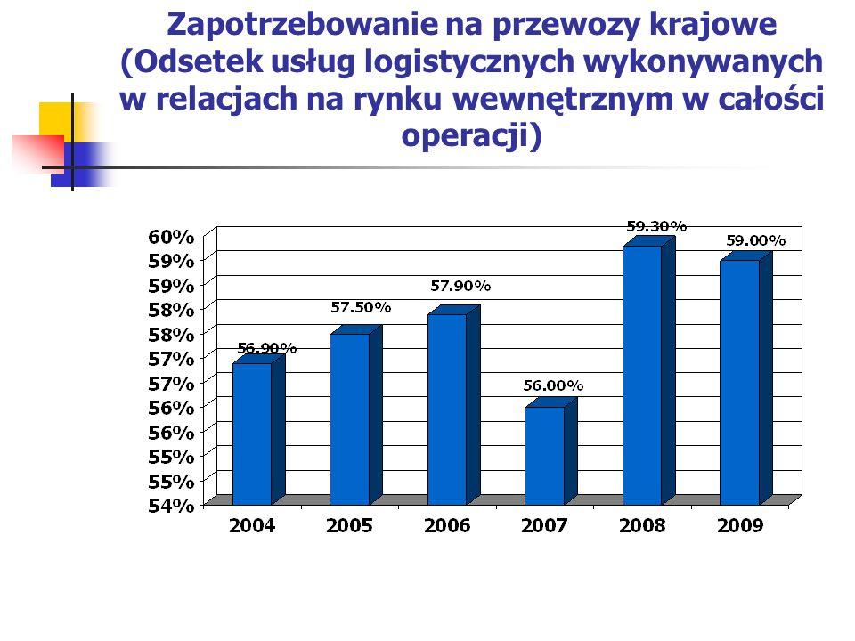 Zapotrzebowanie na przewozy krajowe (Odsetek usług logistycznych wykonywanych w relacjach na rynku wewnętrznym w całości operacji)