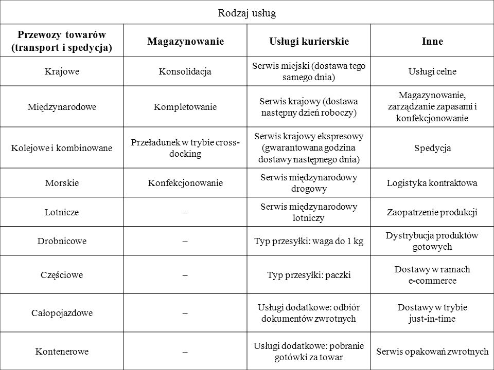 Przewozy towarów (transport i spedycja)