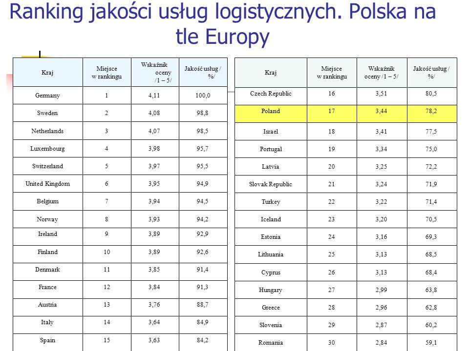 Ranking jakości usług logistycznych. Polska na tle Europy