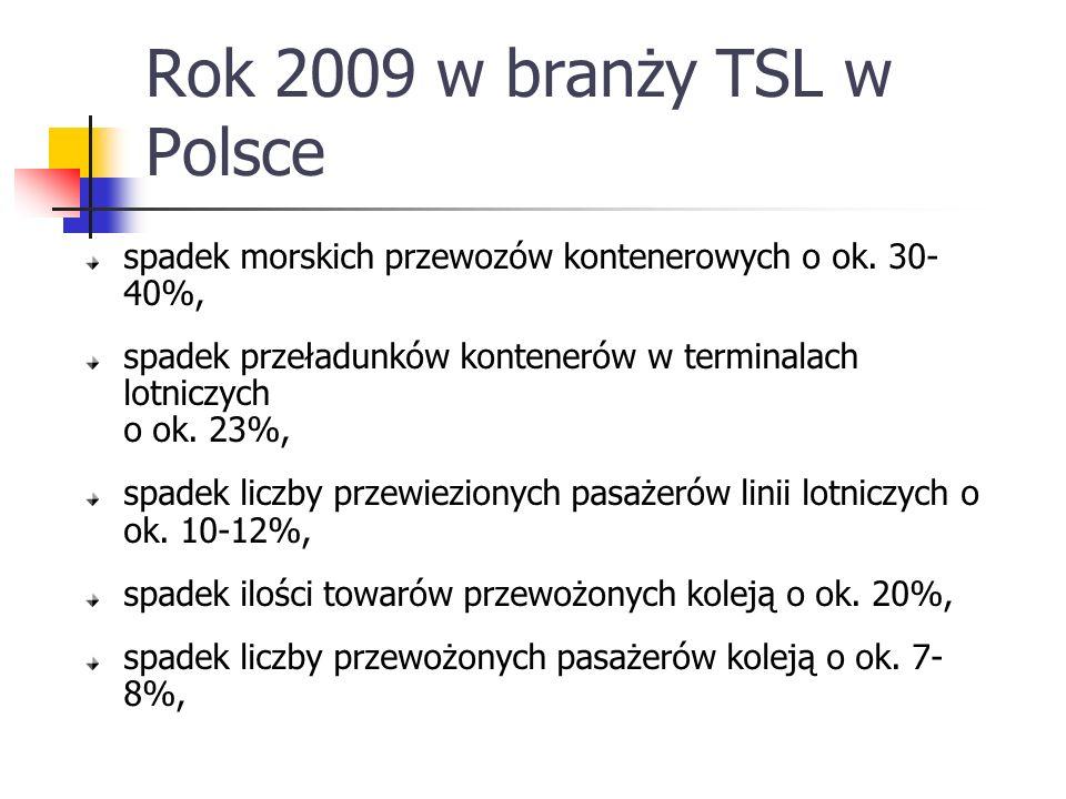 Rok 2009 w branży TSL w Polsce