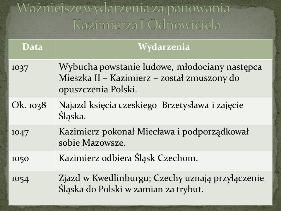 Ważniejsze wydarzenia za panowania Kazimierza I Odnowiciela