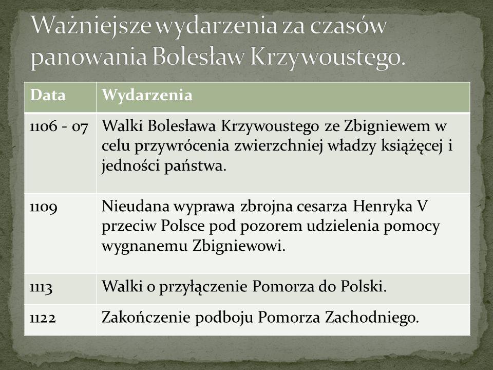 Ważniejsze wydarzenia za czasów panowania Bolesław Krzywoustego.