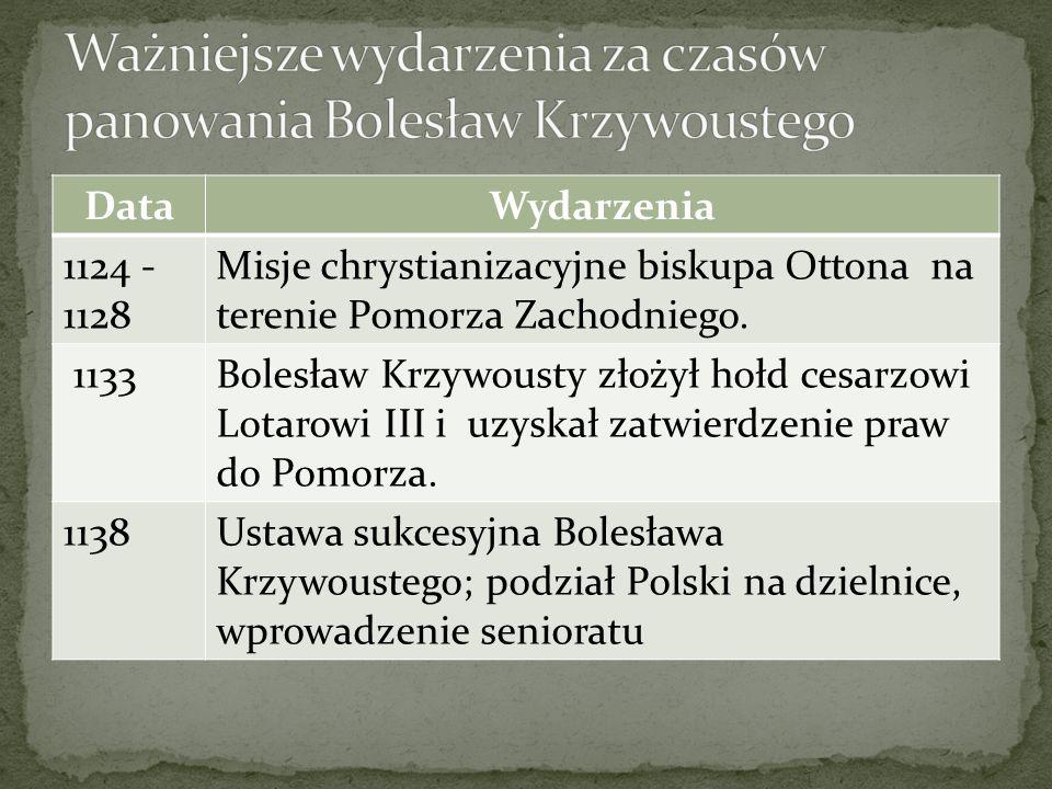 Ważniejsze wydarzenia za czasów panowania Bolesław Krzywoustego