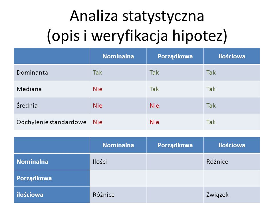Analiza statystyczna (opis i weryfikacja hipotez)