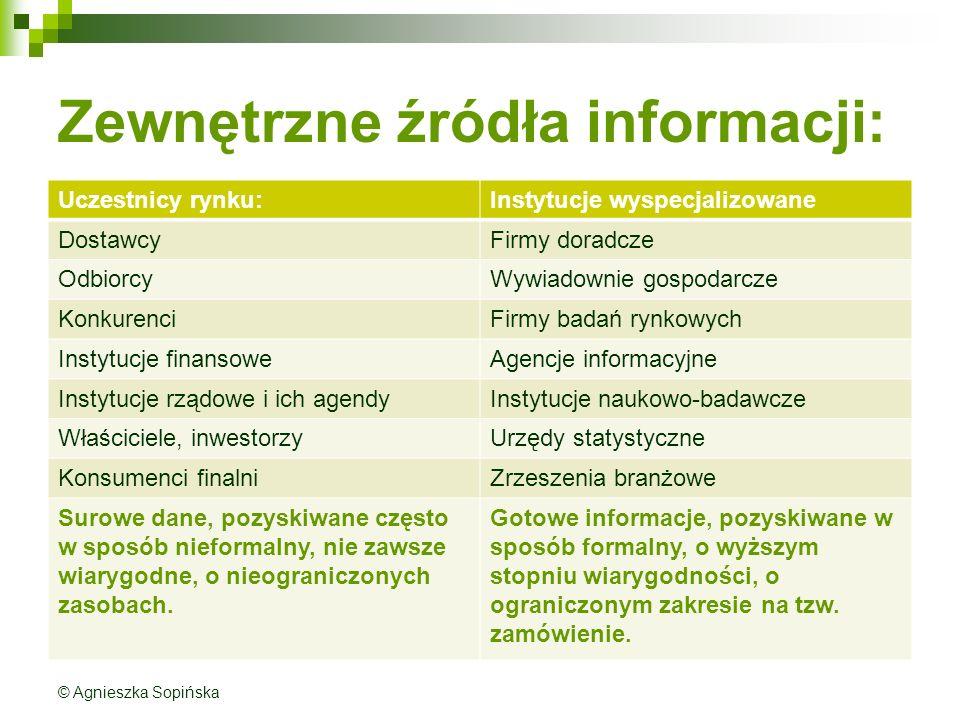 Zewnętrzne źródła informacji: