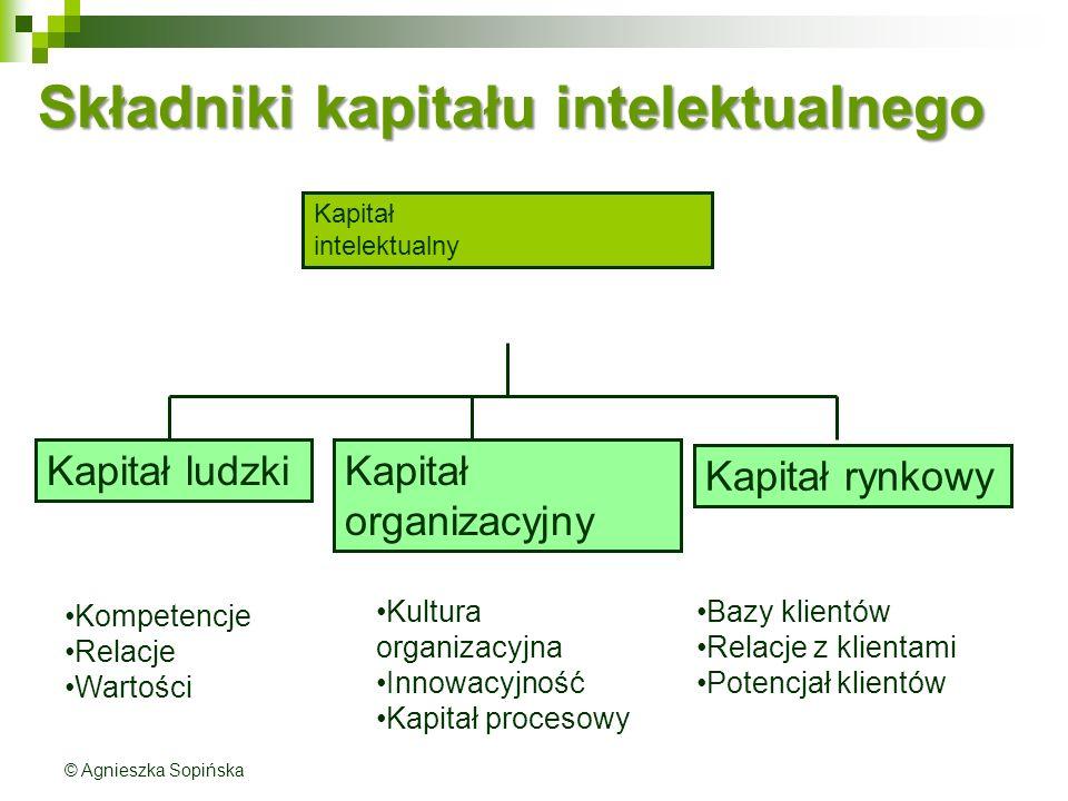Składniki kapitału intelektualnego