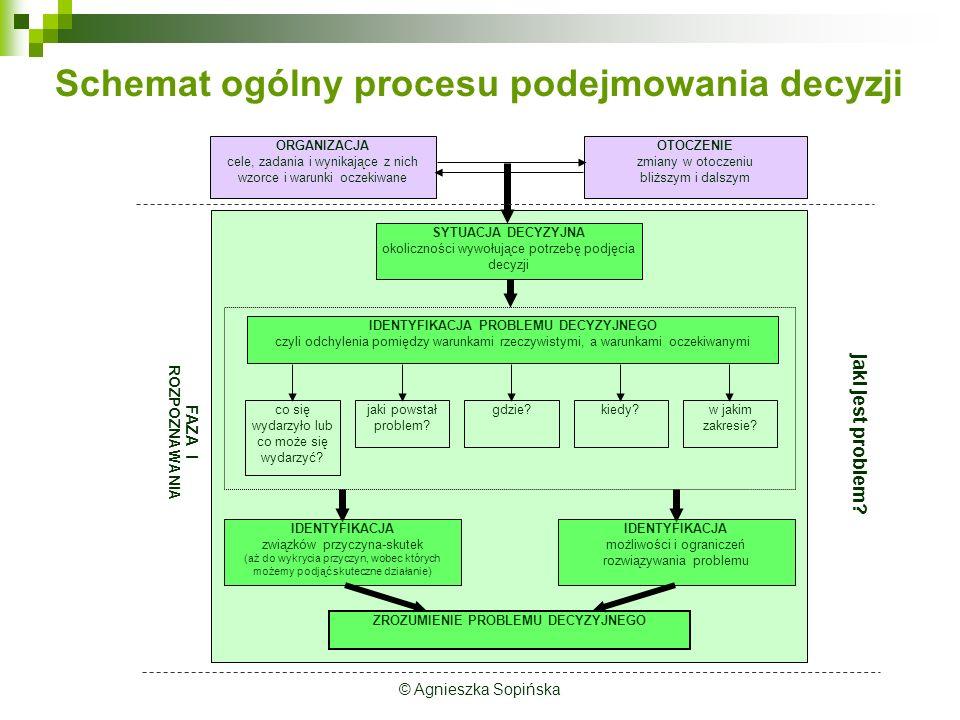 Schemat ogólny procesu podejmowania decyzji