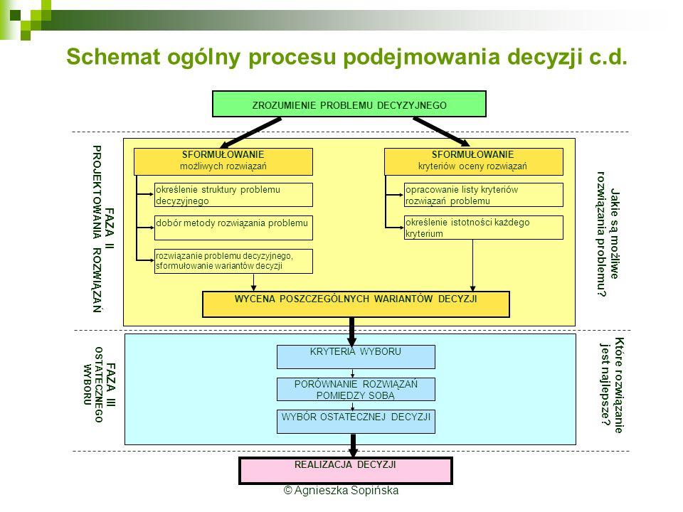 Schemat ogólny procesu podejmowania decyzji c.d.