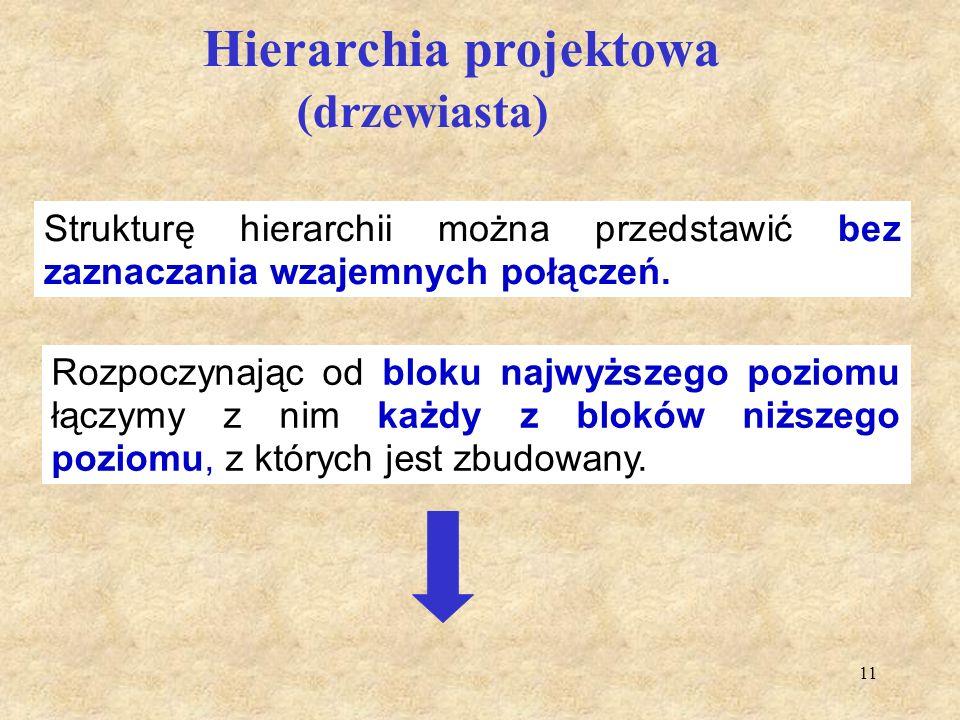 Hierarchia projektowa (drzewiasta)