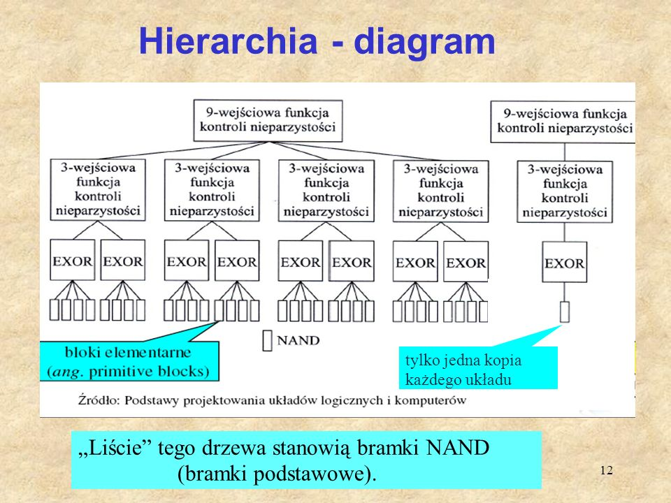Hierarchia - diagram tylko jedna kopia. każdego układu.