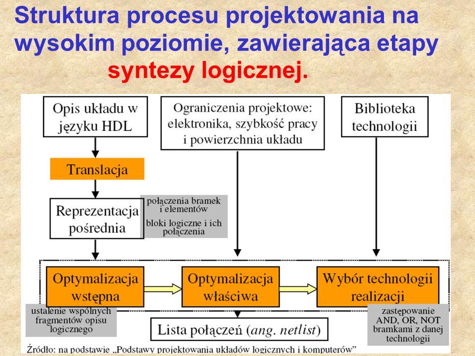 Struktura procesu projektowania na wysokim poziomie, zawierająca etapy