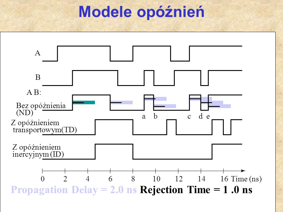Modele opóźnień Propagation Delay = 2.0 ns Rejection Time = 1 .0 ns A
