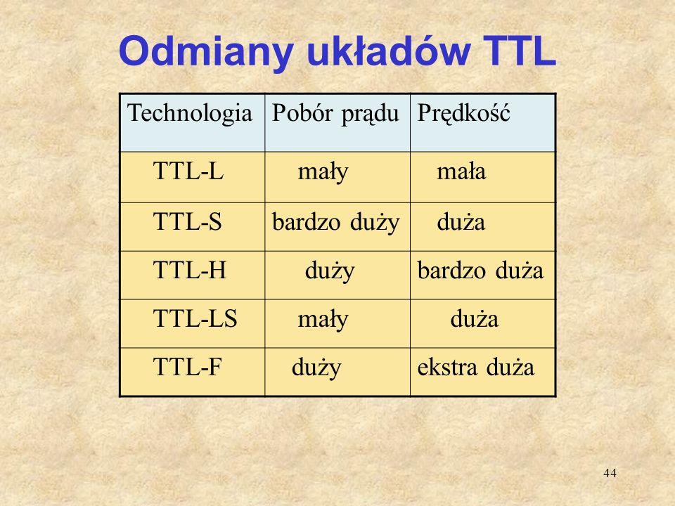 Odmiany układów TTL Technologia Pobór prądu Prędkość TTL-L mały mała