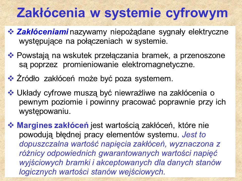 Zakłócenia w systemie cyfrowym