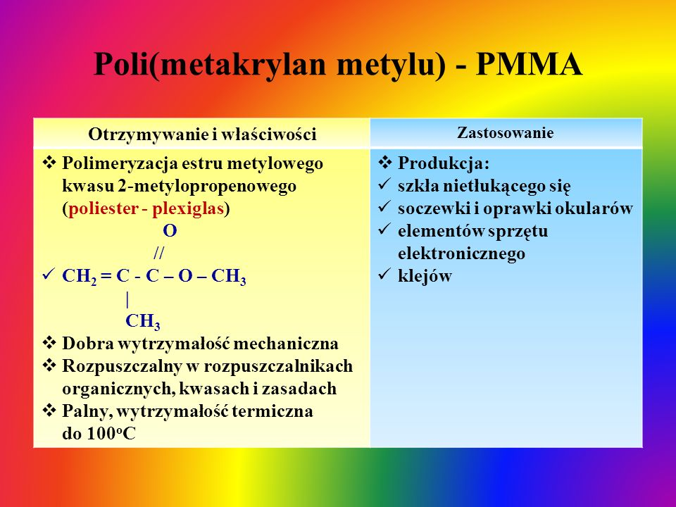 Poli(metakrylan metylu) - PMMA