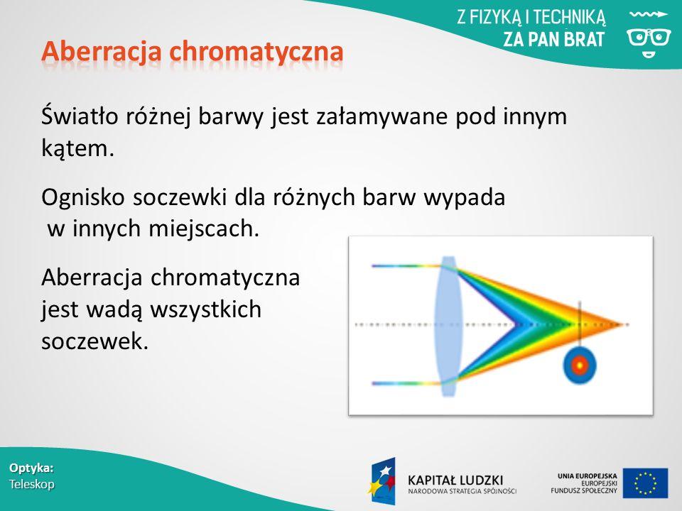 Aberracja chromatyczna