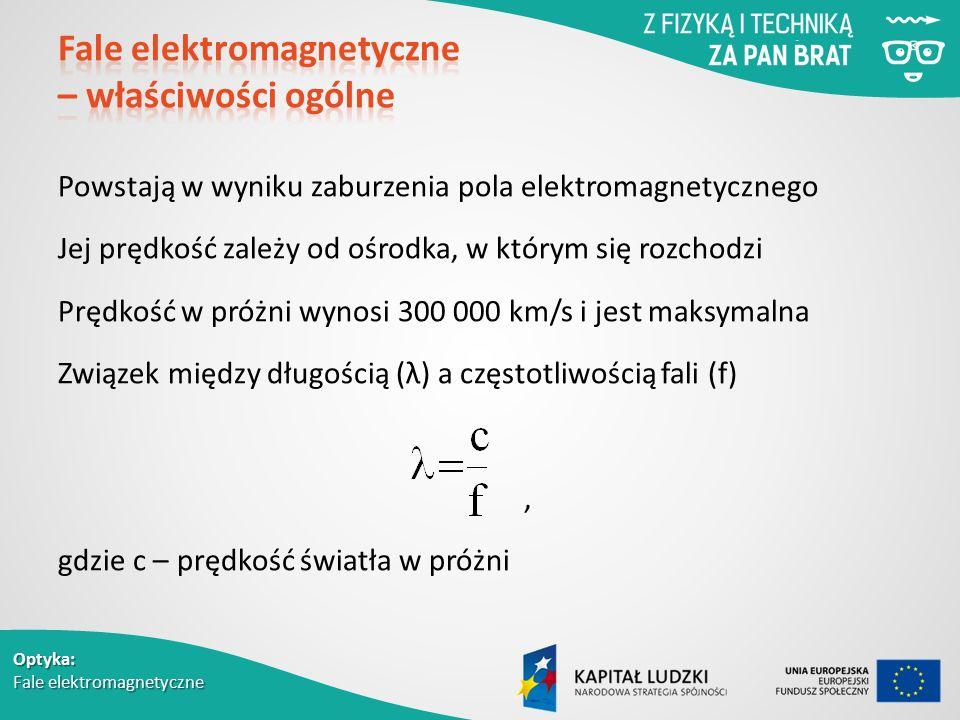 Fale elektromagnetyczne – właściwości ogólne