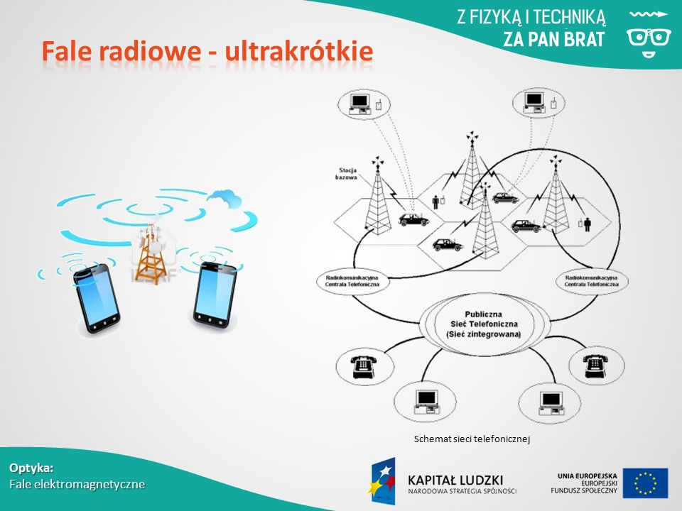 Fale radiowe - ultrakrótkie