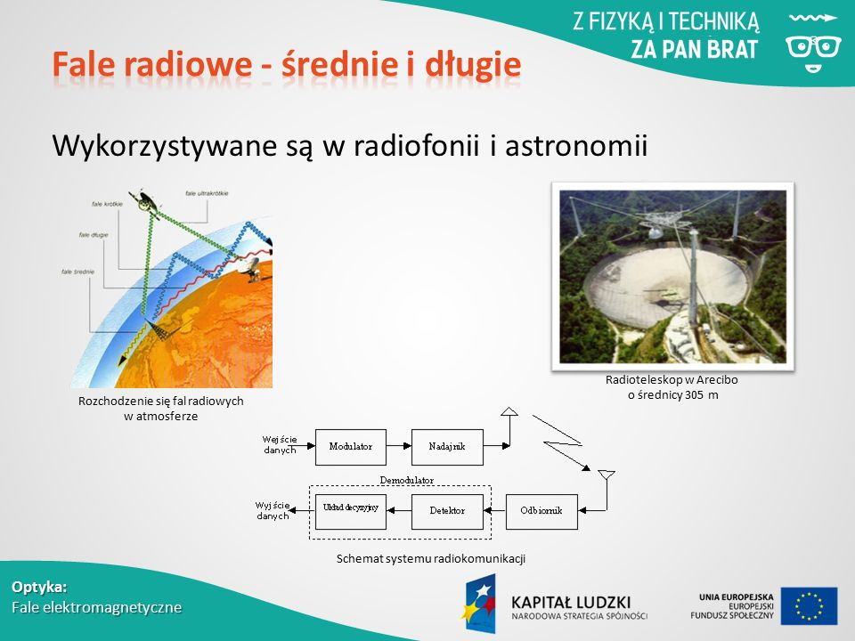Fale radiowe - średnie i długie