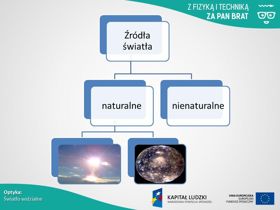 Źródła światła naturalne nienaturalne