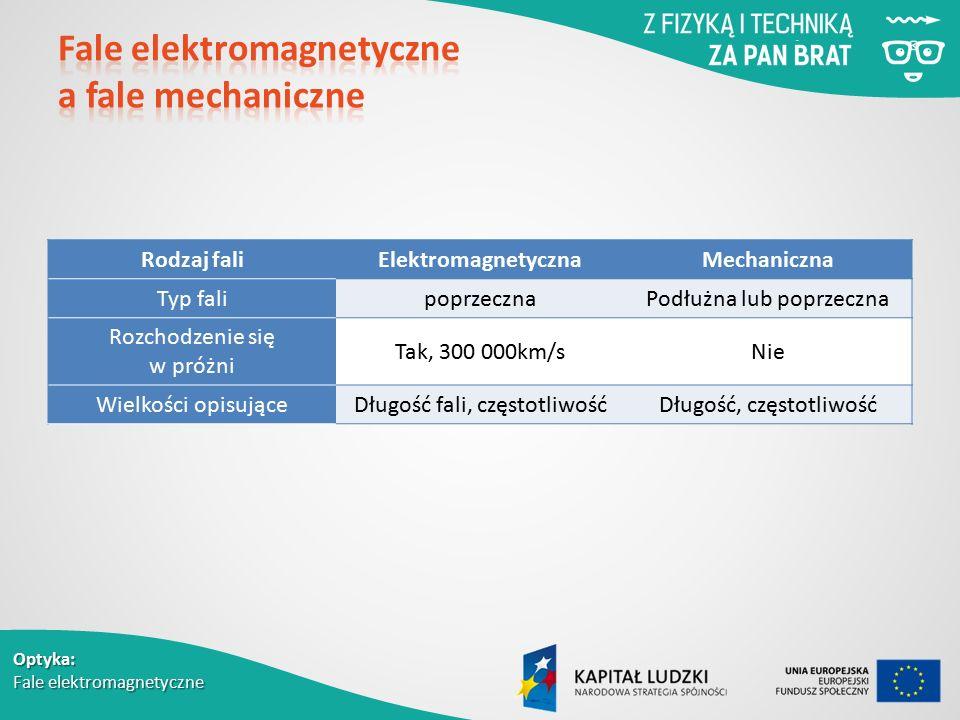 Fale elektromagnetyczne a fale mechaniczne