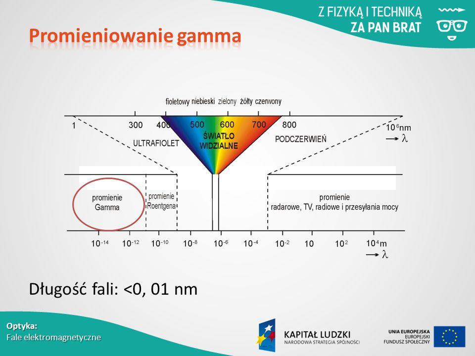 Promieniowanie gamma Długość fali: <0, 01 nm