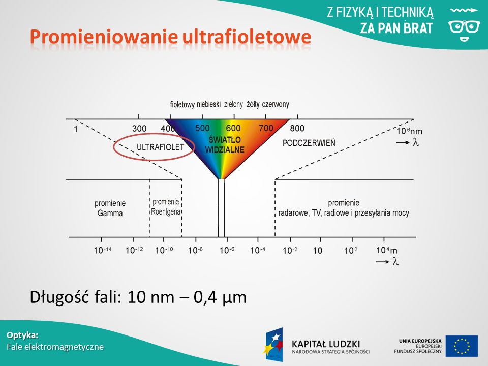 Promieniowanie ultrafioletowe