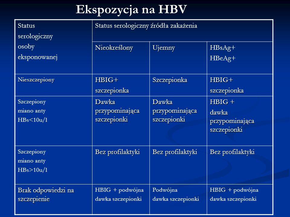 Ekspozycja na HBV Status serologiczny osoby eksponowanej