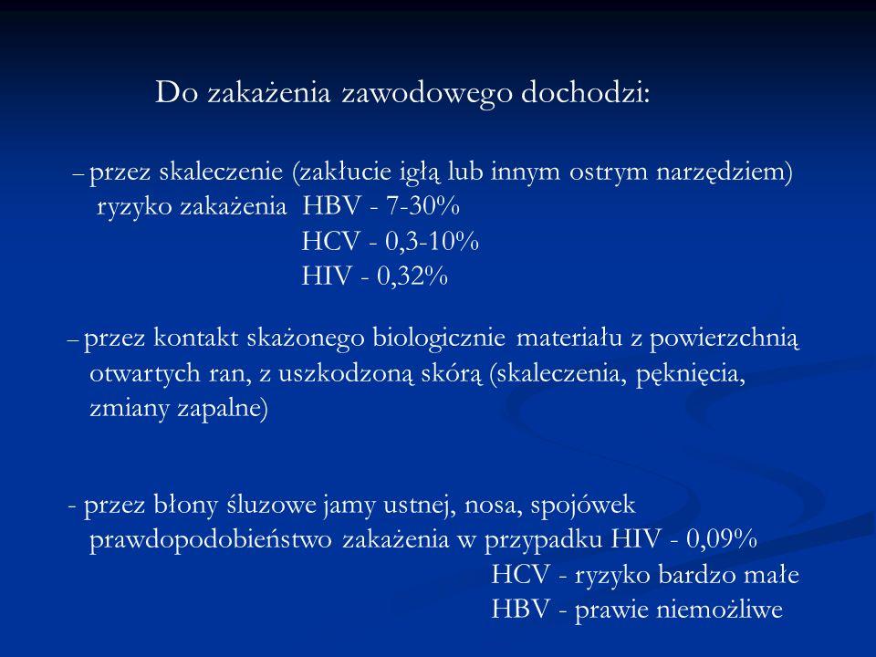 ryzyko zakażenia HBV - 7-30% HCV - 0,3-10% HIV - 0,32%