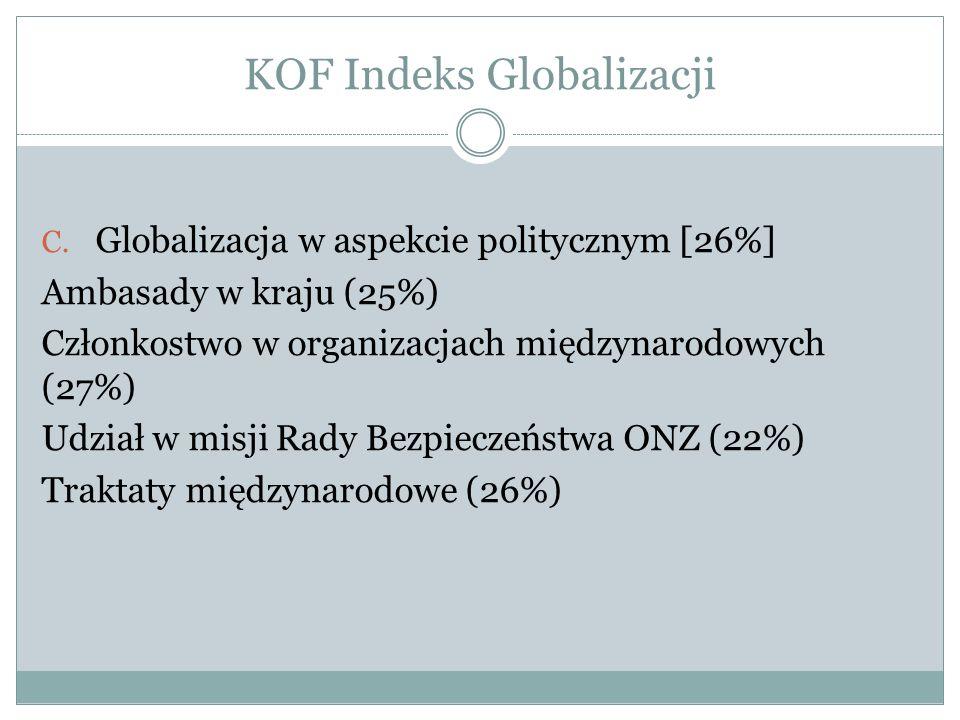KOF Indeks Globalizacji