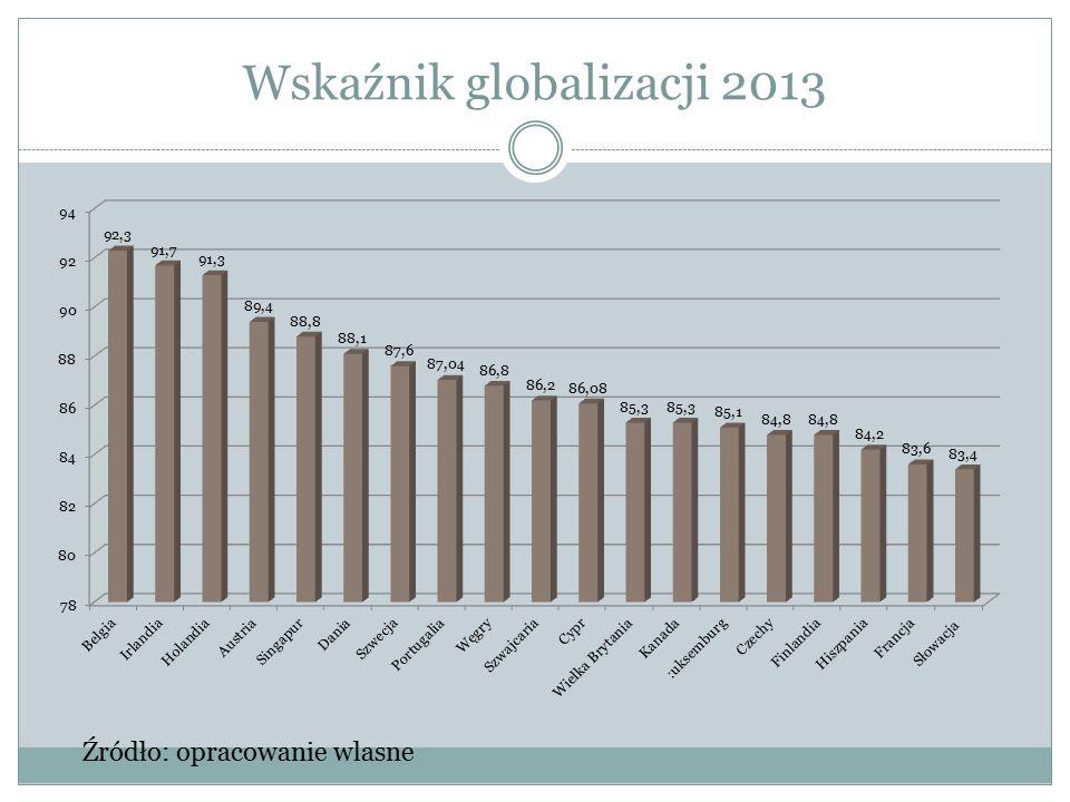 Wskaźnik globalizacji 2013
